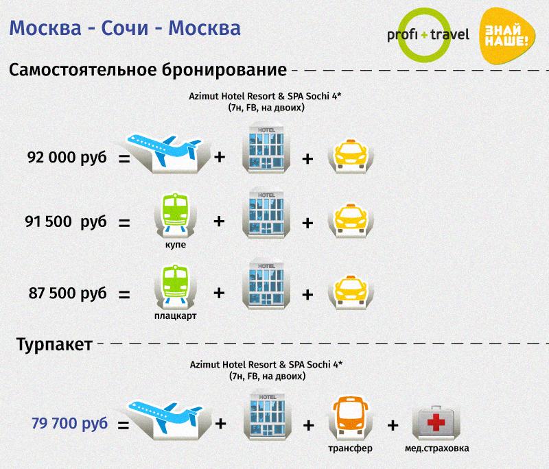 Итак, Российский Юг: турпакет против самотура. Бесспорно, пакетные предлож
