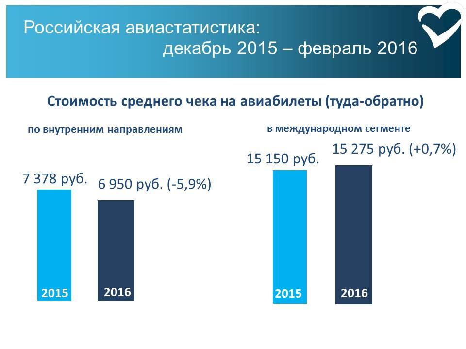 Цены на авиабилеты волгоград санкт петербург